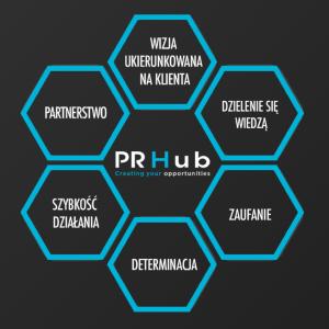 Na czym polega public relations?